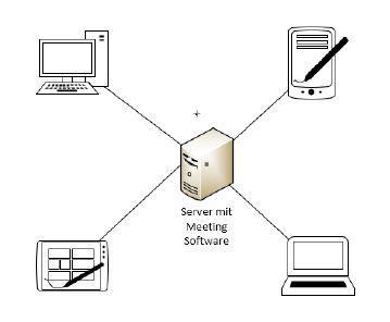 Online-Meeting Schema